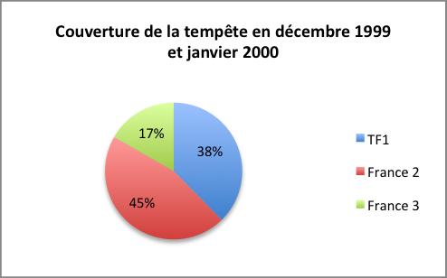 Figure 2 Répartition des sujets de JT entre les trois éditions nationales de TF1, France 2 et France 3 (du 25 décembre 1999 au 31 janvier 2000)
